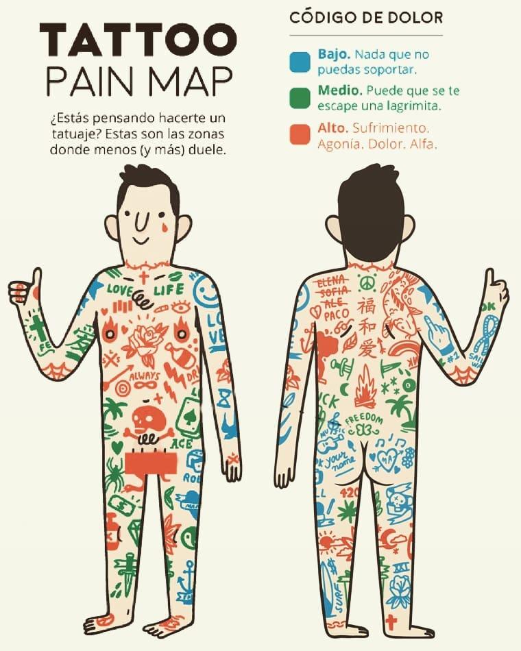 Dos dibujos de una persona por delante y por detrás con las partes señalizadas a modo de mapa sobre más o menos dolor a la hora de hacerse un tatuaje.